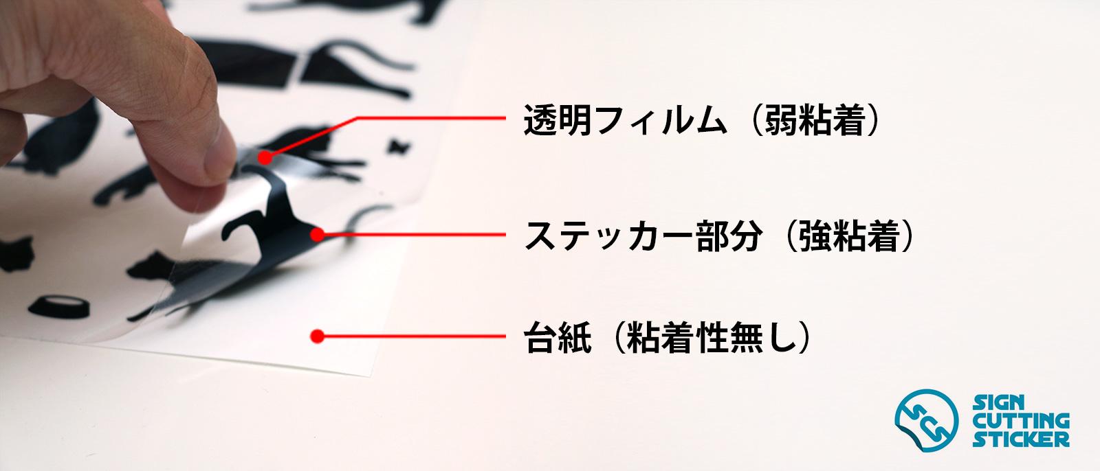 ステッカーの構成